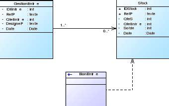 diagramme de classe application de gestion de stock memoire conception et r 233 alisation d une