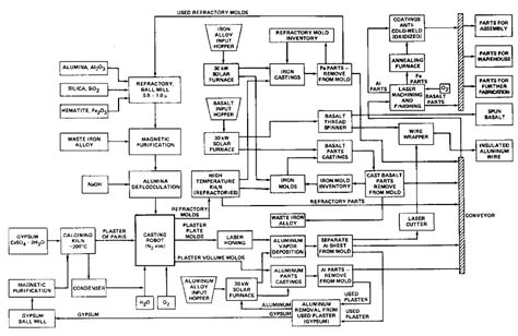 complex flowchart exles nasa s advanced automation for space missions chapter 5 3
