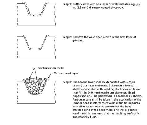 temper bead welding temper bead welding review of design codes and established