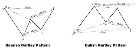 gartley pattern definition and market position harmonic harmonic chart pattern gartley how to trade gartley pattern