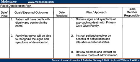 palliative care plan template exles of end of care plans communication skills