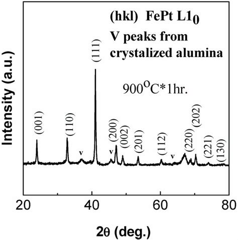 xrd pattern of platinum figure 7 xrd pattern of hydrogen reduced iron nitrate and
