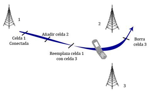 Handoff Diagram