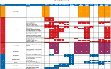 talent task matrix edrm