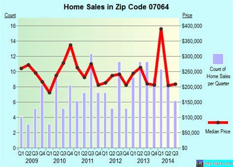 port reading nj zip code 07064 real estate home value
