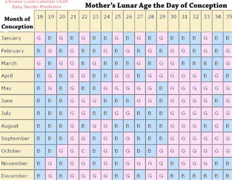 Calendã Lunar 2017 Gravidez Calendar Babycenter