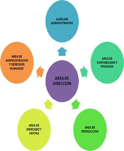 organigrama de una empresa de muebles la empresa tipos roles 193 reas y caracteristicas