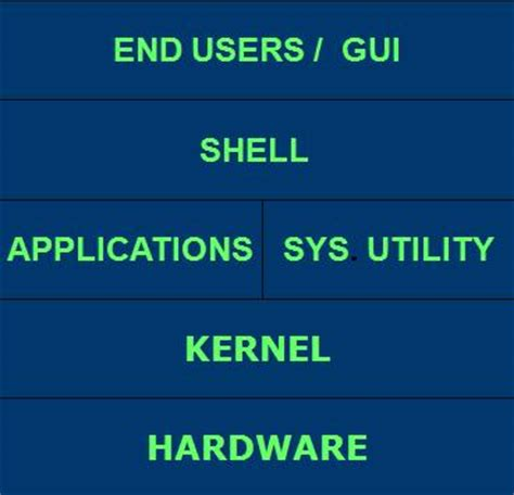 tutorialspoint kernel structure of unix operating system tutorial