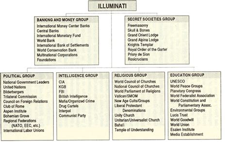 illuminati organization illuminati chart