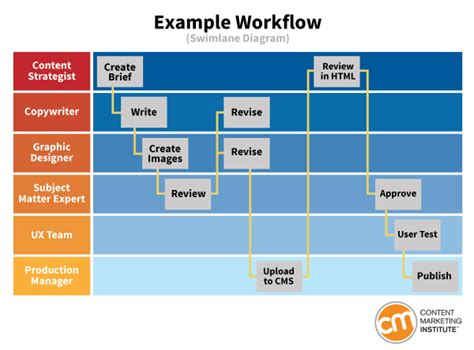 product management workflow how to define a workflow that keeps content production on