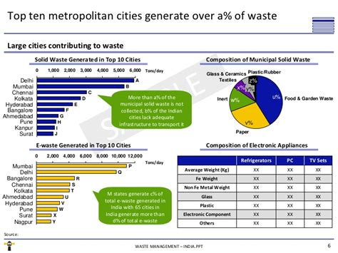 Waste Management Essay by E Waste Management Research Papers