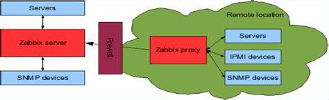 tutorial zabbix proxy howto configure zabbix proxy for external monitoring on