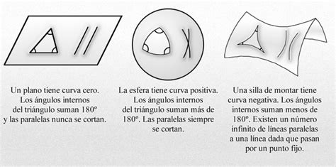 bernhard riemann aportes a la matematica riemann y euclides blog de emilio silvera v