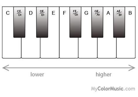 f ladder piano 85 best basic music theory images on pinterest basic