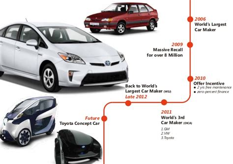 toyota products and services introducing product and service to international