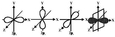 Drawing F Orbitals by Explain Shape Of P Orbitals Qs Study