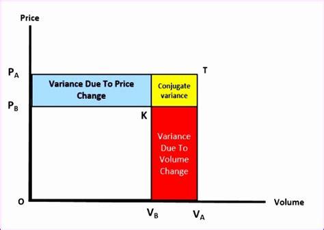 10 Price Volume Mix Analysis Excel Template Exceltemplates Exceltemplates Variance Analysis Excel Template