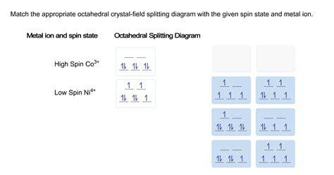 field splitting diagram solved match the appropriate octahedral field spl