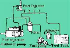 Fuel System Diesel Fuel System Diag Fuel Free Engine Image For User Manual