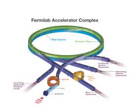 Proton Accelerator Fermilab Science Particle Accelerators Fermilab S