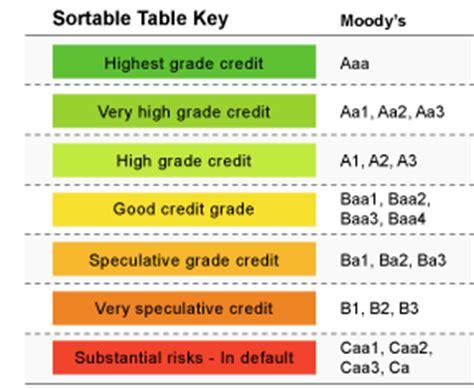 pattern energy credit rating moodys downgrades halliburton baker hughes debt post