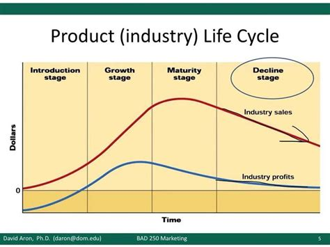 Product Cycle Essay by Product Cycle Management