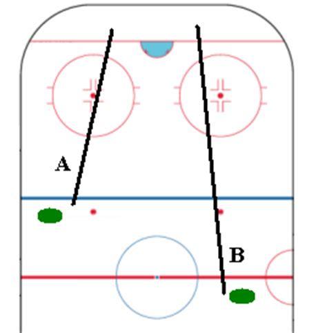 hockey offsides diagram icing hockey wiki fandom powered by wikia