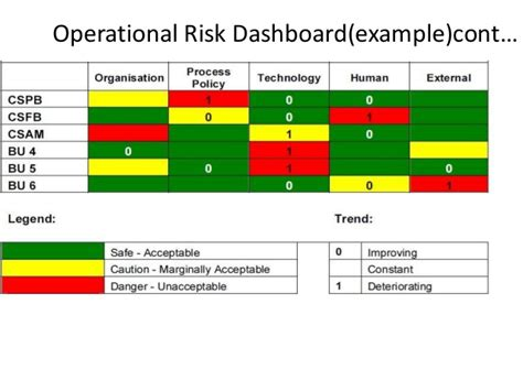 operational risk framework template risk management ppt 111p module