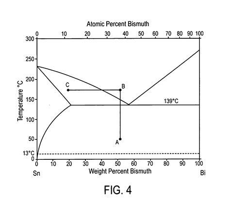 bi cd phase diagram patent us20070152026 transient liquid phase bonding method patents