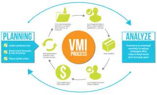 Voicecomm s vendor managed inventory program