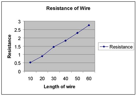 how does the resistance of nichrome wire change as its length changes gcse science marked