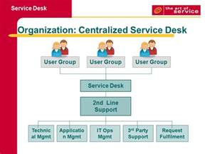 service desk goal to support the agreed it service