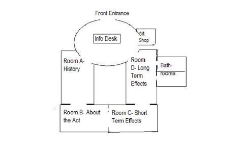 layout webnode museum floorplan dawes severalty act exhibit
