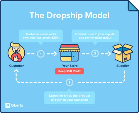 aliexpress dropshipper how to test product ideas with dropshipping when you don t