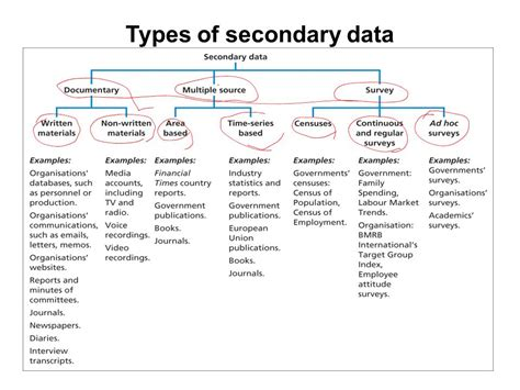 rype 4 secondary rype 2 using secondary data lecture 15th ppt download