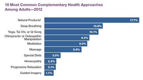 supplement use statistics use of complementary and integrative health approaches in