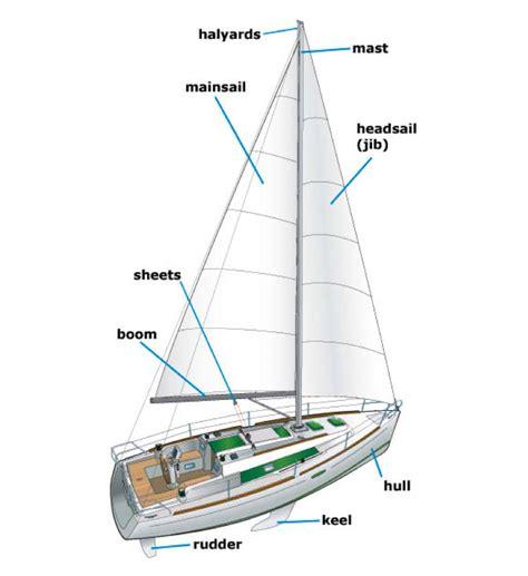 sailing boat parts quiz lessons science