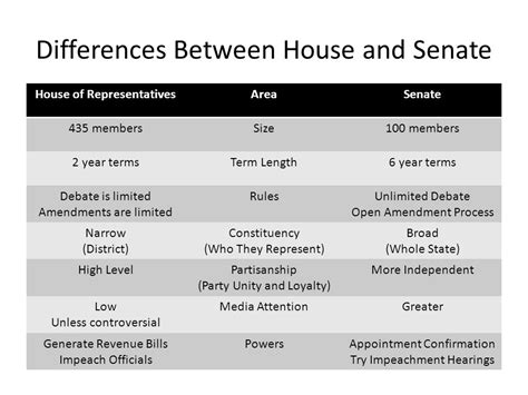 difference between house of representatives and senate congress powers leadership and structure ppt video online download