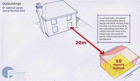 Log Cabin Planning Permission Rules Explained South West Garden Walls Planning Permission