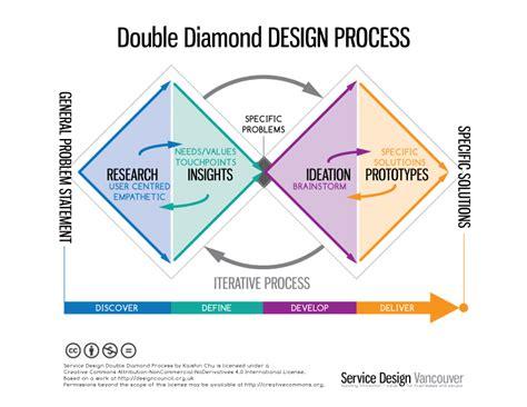 design thinking business analysis double diamond model sdv doublediamond jpg 792 215 612