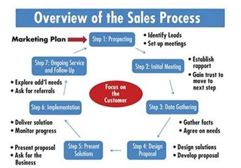Process Mba Defin by The Gallery For Gt B2b Sales Process Steps