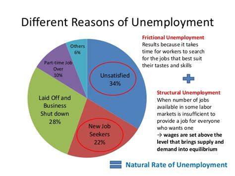 Who Are Unemployed Because Of Search Are Best Classified As Unemployment In Taiwan