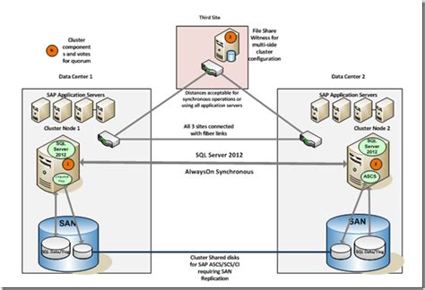 sql server cluster architecture diagram sql server 2012 alwayson part 4 sap configuration in
