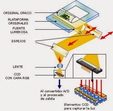 lada al tungsteno esc 225 ner sus partes y funcionamiento esc 225 ner sus partes