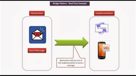 bridge design pattern youtube java ee bridge design pattern real time exle send