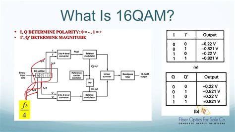 What Is 16qam Modulation Fo4sale Com Youtube