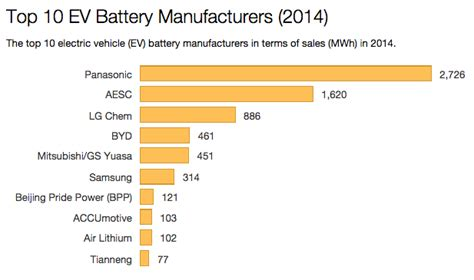 Top Manufacturers by Lg Chem Trying To Tesla S Home Battery Storage