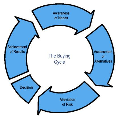 Always Choose Business Oriented Keywords ? The Buying