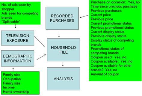 Consumer Motivation Mba by Consumer Behaviour