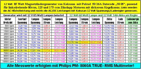 Rhoma Maxi Rs neue kokusan z 252 ndung f 252 r sachs motoren forum der